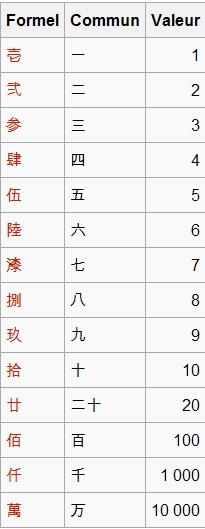 tableau des chiffres japonais