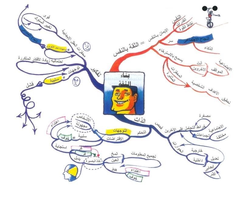 الخريطة الذهنية معلومات