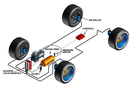 Schema kit air ride for Garage bmw compiegne