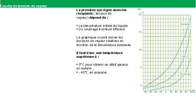 S curit et choix des joints en vapeur - Temperature ambiante ideale ...