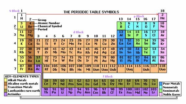 Le tableau periodique des el ments imprimable admin - Table des elements periodiques ...